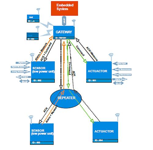Esquema Componentes Radiocontrolli